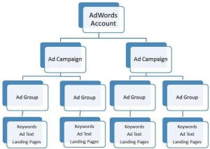Create multiple booster club google ad campaigns